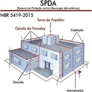 AVCB / SPDA